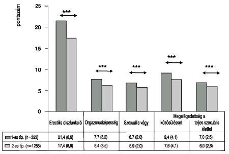 merevedés és 2-es típusú cukorbetegség erekciót előidéző termékek