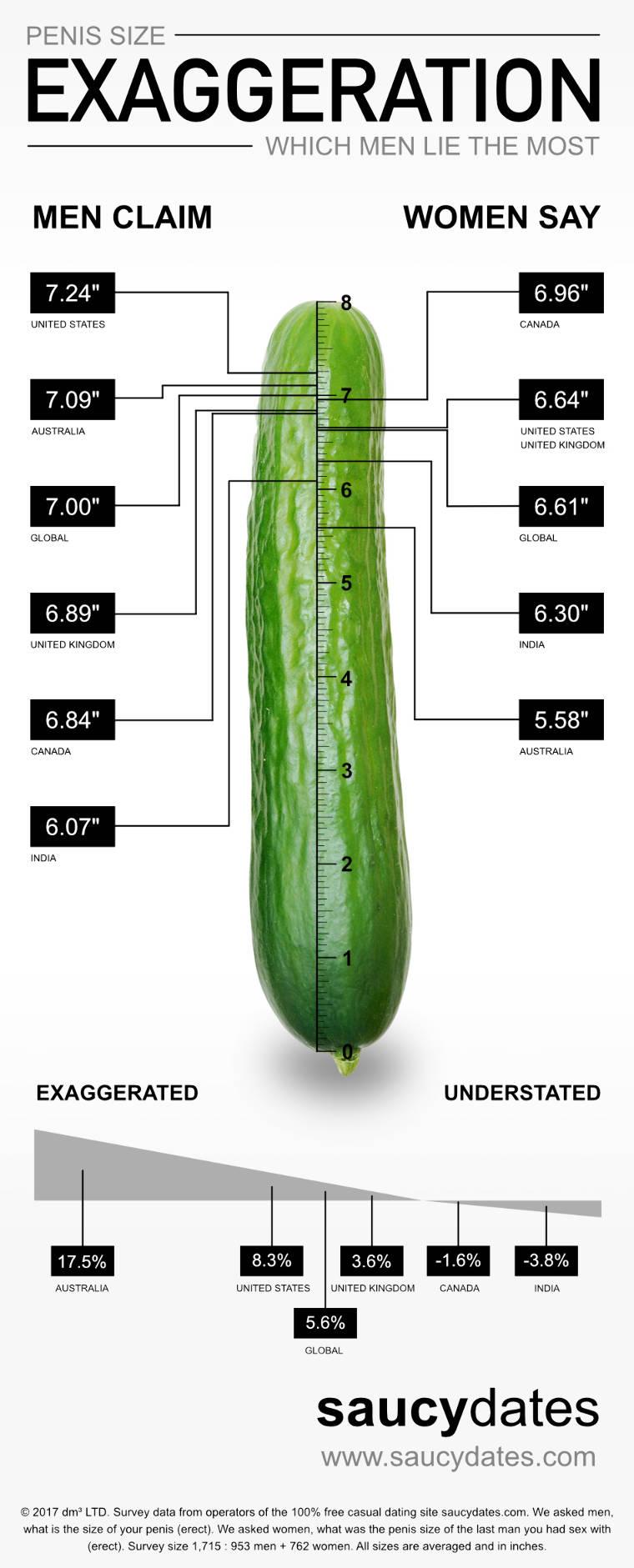 Térkép készült az átlagos péniszméretekről (18+)