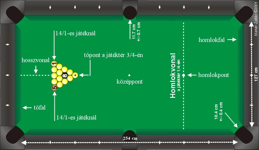 A pool szabályai | mfpi.hu