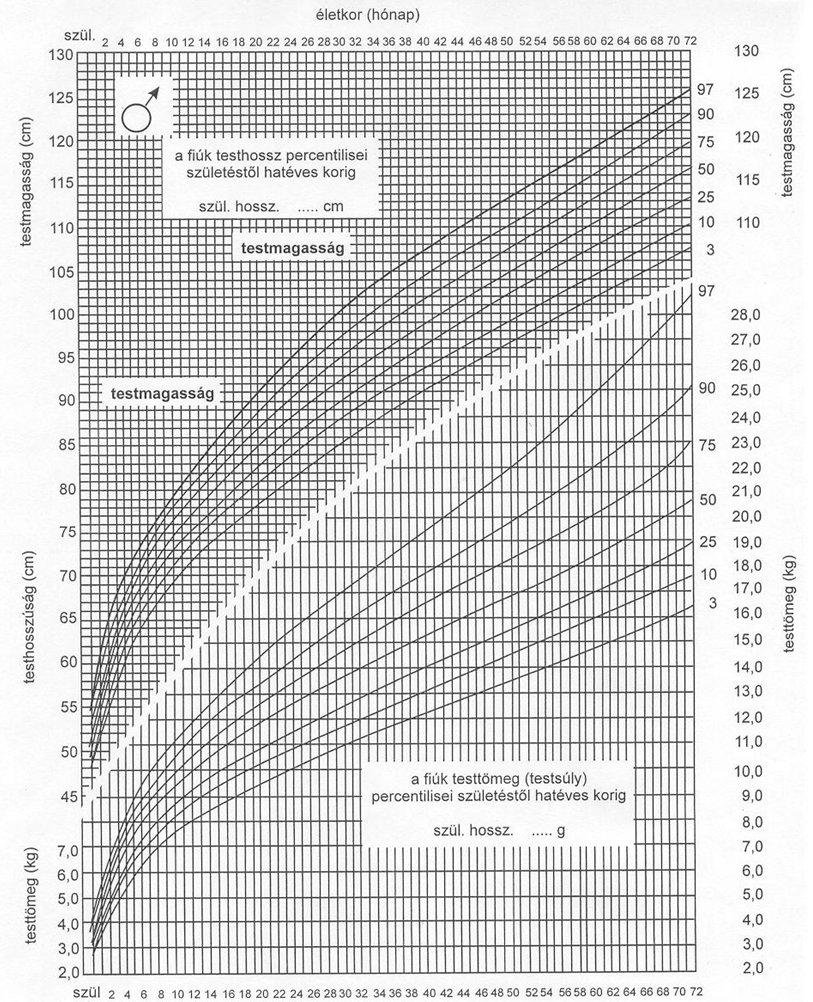 Újabb elmélet: miből következtethetünk a hímvessző méretére?
