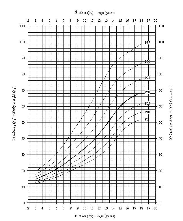 1. hogyan növekszik a pénisz? 2. hány éves korig nő-és hánytól? éves